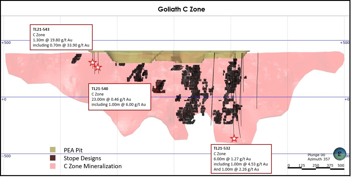 Figure 2: Long Section Goliath with Significant Results (CNW Group/Treasury Metals Inc.)