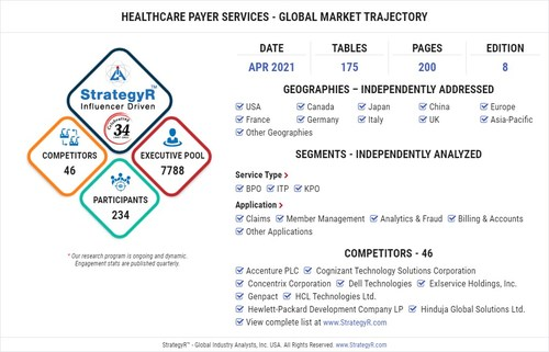 World Healthcare Payer Services Market