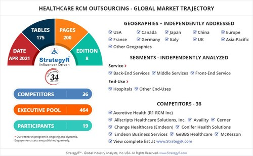 Global Healthcare RCM Outsourcing Market