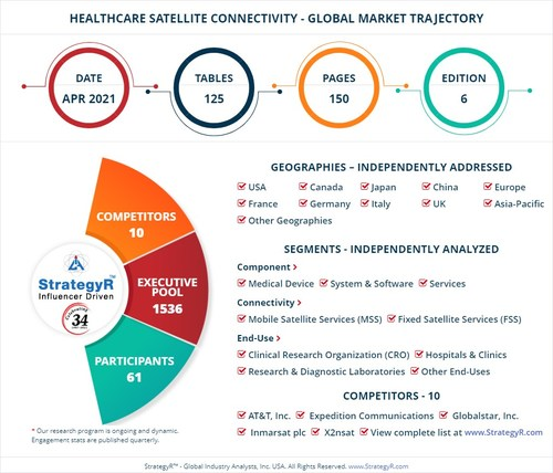 Global Opportunity for Healthcare Satellite Connectivity