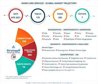 Global Market for Home Care Services