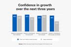毕马威:加拿大中小企业对经济复苏和未来增长充满信心