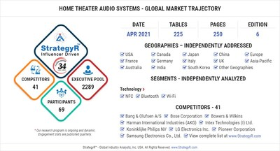 Global Home Theater Audio Systems Market