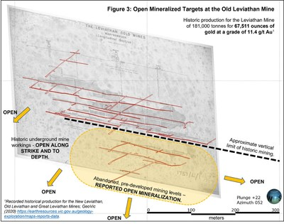 Figure 3: Open Mineralized Targets at the Old Leviathan Mine (CNW Group/Leviathan Gold Ltd)
