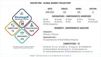 Global Hosted PBX Market