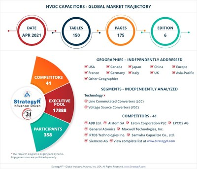 Global Market for HVDC Capacitors