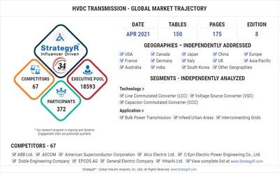 Global Market for HVDC Transmission