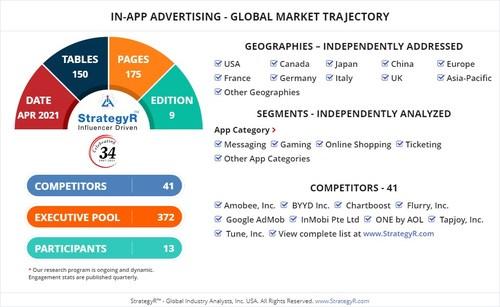 Global In-app Advertising Market