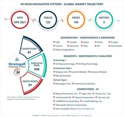 World In-Dash Navigation Systems Market