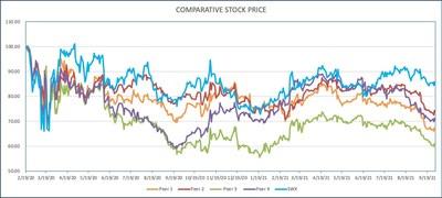 Comparative Stock Price