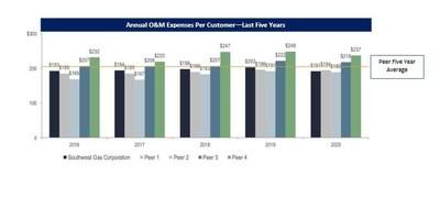 Annual O&M Expenses Per Customer—Last Five Years