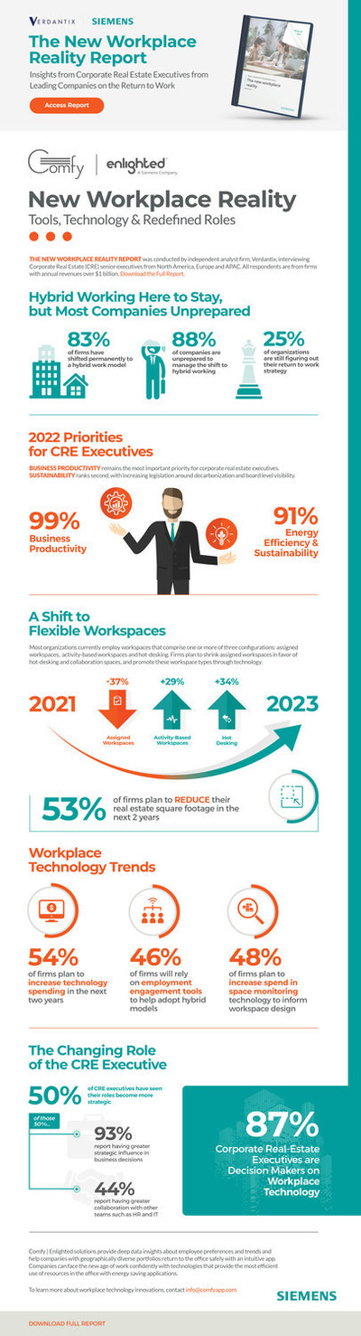 The New Workplace Reality, August 2021