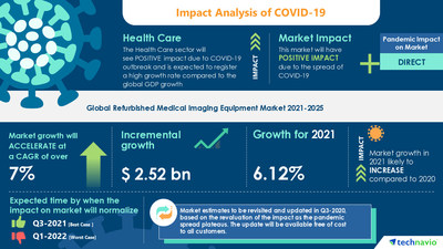 Attractive Opportunities in Refurbished Medical Imaging Equipment Market by Product, End-user, and Geography - Forecast and Analysis 2021-2025