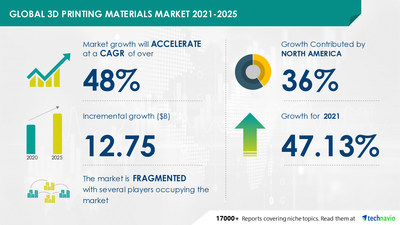 Attractive Opportunities in 3D Printing Materials Market by Material and Geography - Forecast and Analysis 2021-2025