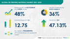 3D Printing Materials Market size to grow by USD 12.75 bn from...