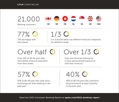 EPAM Banking Report 2021_Infographic