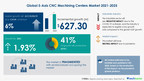 5-Axis CNC Machining Centers Market to grow at a CAGR of 5.75% from 2021 to 2025|FANUC Corp. and Haas Automation Inc. among key market contributors| Technavio