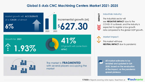 Attractive Opportunities in 5-Axis CNC Machining Centers Market by Product, End-user, and Geography - Forecast and Analysis 2021-2025