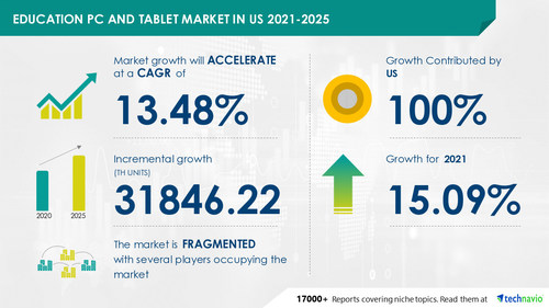 Attractive Opportunities in Education PC and Tablet Market in US by Product and End-user - Forecast and Analysis 2021-2025