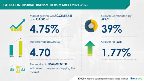 Attractive Opportunities in Industrial Transmitters Market by Product, End-user, and Geography - Forecast and Analysis 2021-2025