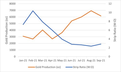 FIGURE 1: YTD OPERATIONAL IMPROVEMENTS (CNW Group/Magna Gold Corp.)