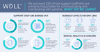 STUDY: 88% of Clinical Support Staff Experiencing Significant...
