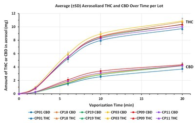 This figure includes data from 6 separate lots of QIXLEEF™. The average (±SD) THC and CBD in the aerosol over time for each lot is shown. These data indicate that the variation between dosing capsules within the same lot and the variation between dosing capsules from different lots are both minimal. (CNW Group/Tetra Bio-Pharma Inc.)