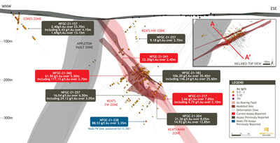 Figure 3. 3D Keats Composite Cross-Section (A to A' looking northeast, 175m clipping) (CNW Group/New Found Gold Corp.)