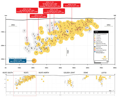 Figure 2. Keats Long Section (Drill hole NFGC-21-238 Plotted off section in Footwall Zone) (CNW Group/New Found Gold Corp.)