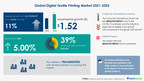 Digital Textile Printing Market Size to grow by USD 1.52 bn | Market Share, Trends, Industry Analysis | 17,000+ Technavio Research Reports