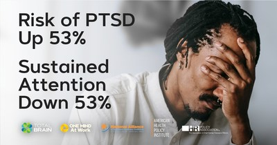 Chronic pandemic-induced stress and anxiety have unleashed a nine-month surge in PTSD (post-traumatic stress disorder). According to the Mental Health Index: U.S. Worker Edition, as risk of PTSD continues to increase month over month, the capacity for sustained attention continues to decline.