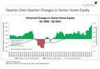 Senior Housing Wealth Exceeds Record $9.57 Trillion