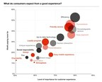 IAB and PwC Study Finds Digital Advertising Ripe for Reinvention...
