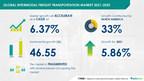 USD 46.55 bn Growth in Intermodal Freight Transportation Market| Reduced Freight Transportation Costs with Intermodal Service to Boost Growth | 17000+ Technavio Reports