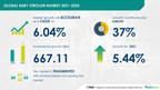 Baby Stroller Market Size Grows by USD 667.11 million | Market...