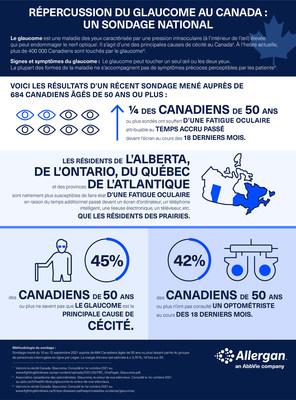 Répercussion du glaucome au Canada (Groupe CNW/Allergan, an AbbVie Company)