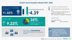 Visual Analytics Market Size to Grow by USD 4.39 Bn| Industry...