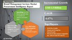 """Announcing, the """"Brand Management Services Market"""" Procurement Report's New Promotional Offer 
