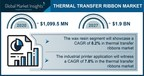 The Thermal Transfer Ribbons Market would reach over USD 1.90 billion by 2027, says Global Market Insights Inc.