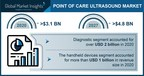 Point of Care Ultrasound (POCUS) Market revenue to cross USD 4.8 Bn by 2027: Global Market Insights Inc.