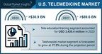 Telemedicine Market in the U.S. to cross USD 89.6 Bn by 2027:...