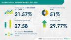USD 27.58 bn growth in Digital Shipment Market   Advent of New...