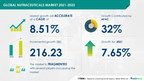 Nutraceuticals Market to grow by USD 216.23 bn from 2021 to...