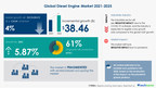Diesel Engine Market to grow by USD 38.46 bn from 2021 to 2025|AGCO POWER and BorgWarner Inc. among key contributors to growth|Technavio