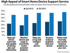 Parks Associates: Two-thirds Of Smart Home Device Owners Want...