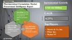 Global Pharmaceutical Formulation Market Procurement Intelligence Report With Market Forecast and Vendor Analysis | SpendEdge