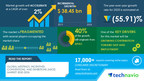 MICE Market Size, Share, Trends, Industry Analysis, and Opportunities |Growing Contribution toward GDP and Employment to Boost the Market Growth |17000+ Technavio Reports