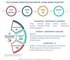 Global Cellular M2M Connections and Services Market to Reach $2.9 Billion by 2026