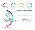 With Market Size Valued at $175.4 Billion by 2026, it`s a Sedate Outlook for the Global Management Consulting Services Market