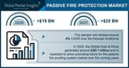 Passive Fire Protection Market to hit $25 Billion by 2027, Says...